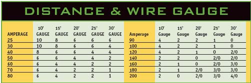 Unique wire gauge vs amps motif electrical diagram ideas itseofo some good car stereo information lightav subwooferamplifier greentooth Image collections